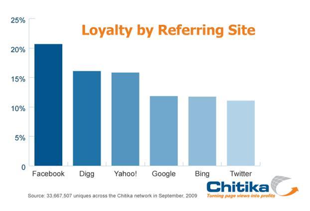 loyalty-chitika